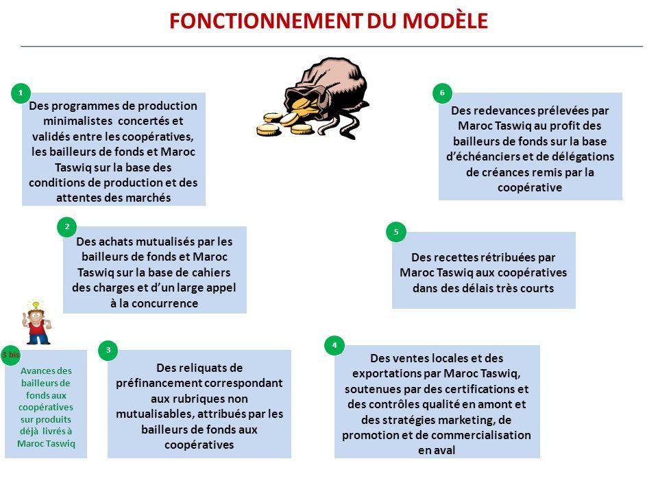 FONCTIONNEMENT DU MODÈLE