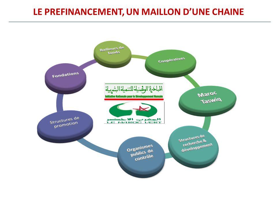 LE PREFINANCEMENT, UN MAILLON D'UNE CHAINE