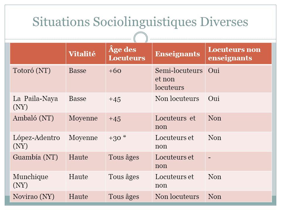Situations Sociolinguistiques Diverses