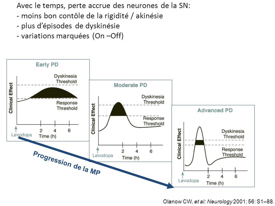 Avec le temps, perte accrue des neurones de la SN: - moins bon contôle de la rigidité / akinésie - plus d'épisodes de dyskinésie - variations marquées (On –Off)
