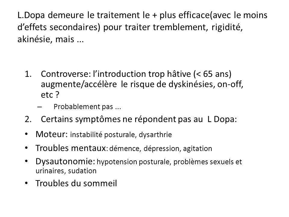 L.Dopa demeure le traitement le + plus efficace(avec le moins d'effets secondaires) pour traiter tremblement, rigidité, akinésie, mais ...
