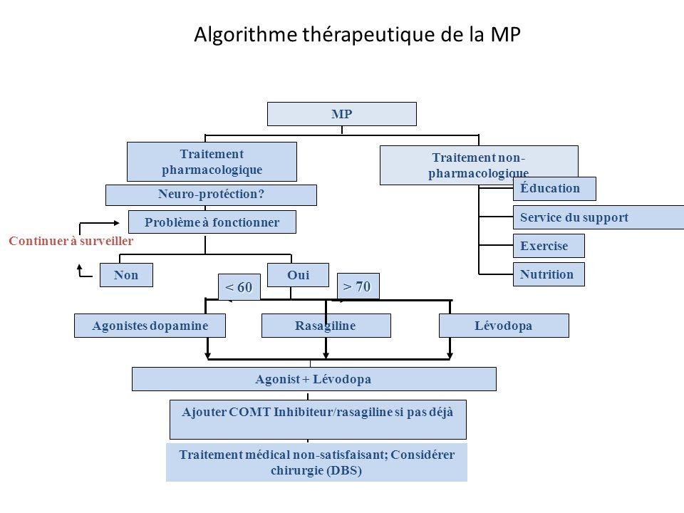Algorithme thérapeutique de la MP