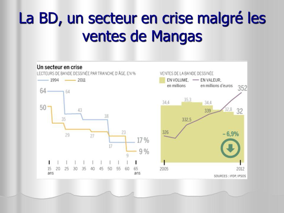 La BD, un secteur en crise malgré les ventes de Mangas