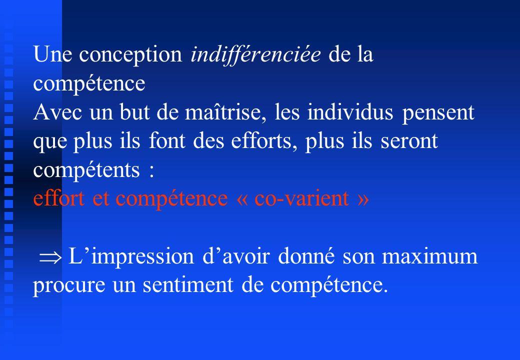 Une conception indifférenciée de la compétence Avec un but de maîtrise, les individus pensent que plus ils font des efforts, plus ils seront compétents : effort et compétence « co-varient »  L'impression d'avoir donné son maximum procure un sentiment de compétence.