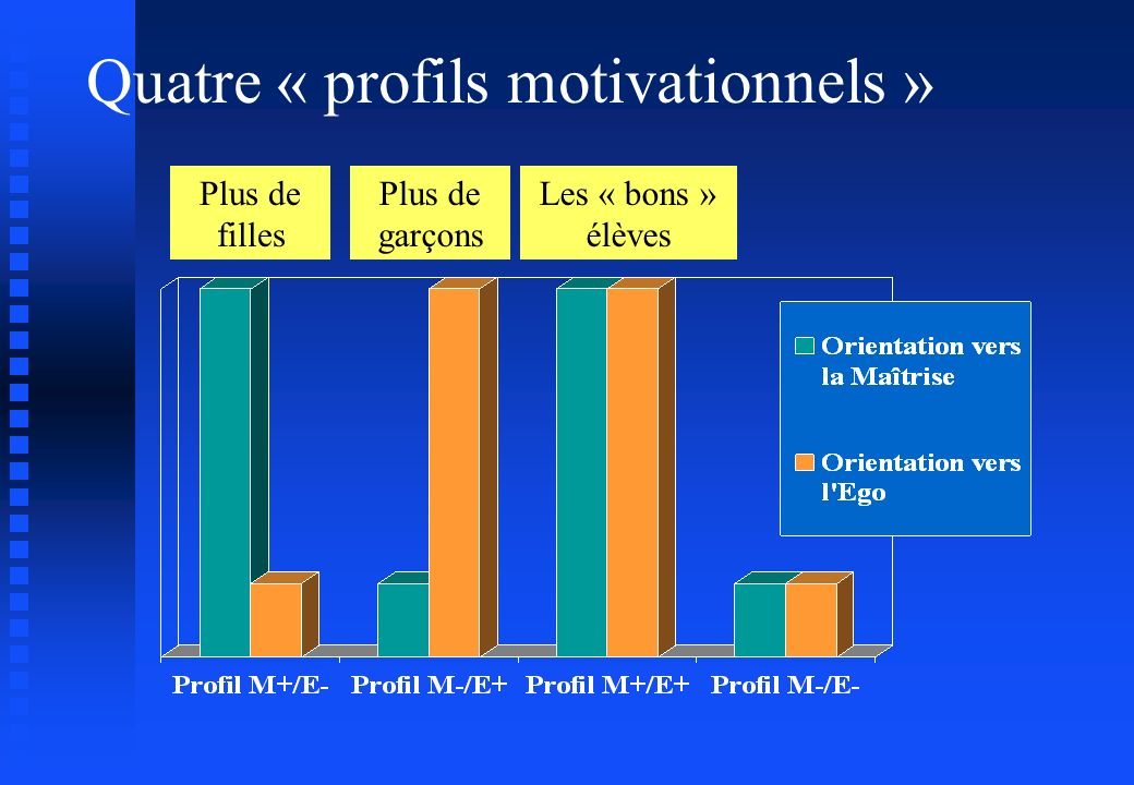 Quatre « profils motivationnels »