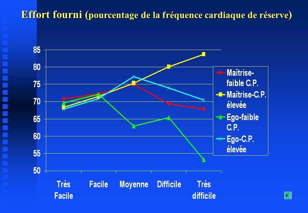 Effort fourni (pourcentage de la fréquence cardiaque de réserve)