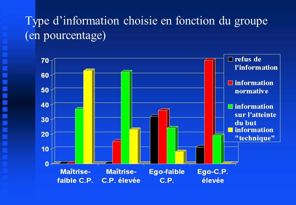 Type d'information choisie en fonction du groupe (en pourcentage)