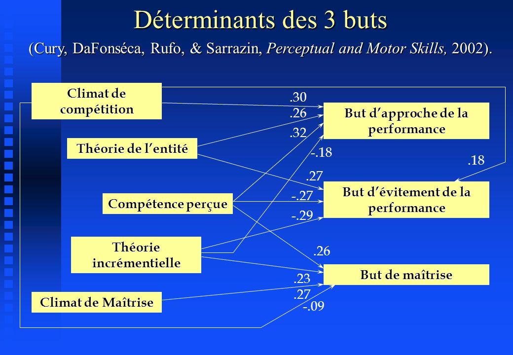 Déterminants des 3 buts (Cury, DaFonséca, Rufo, & Sarrazin, Perceptual and Motor Skills, 2002). Climat de compétition.