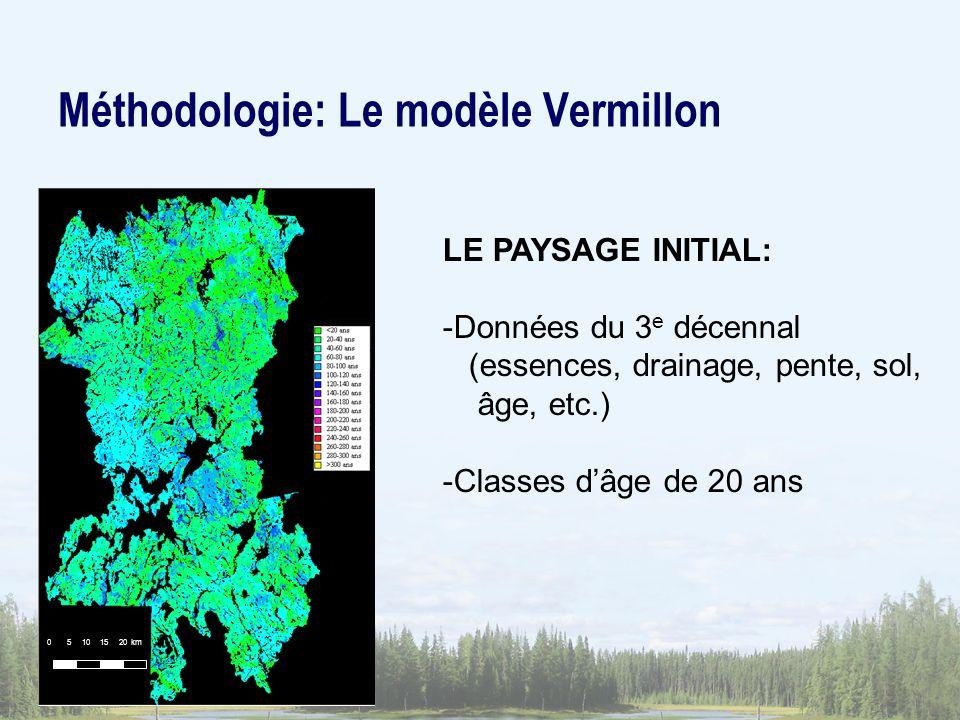 Méthodologie: Le modèle Vermillon
