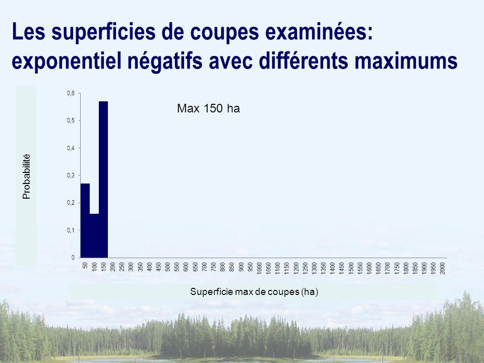 Superficie max de coupes (ha)