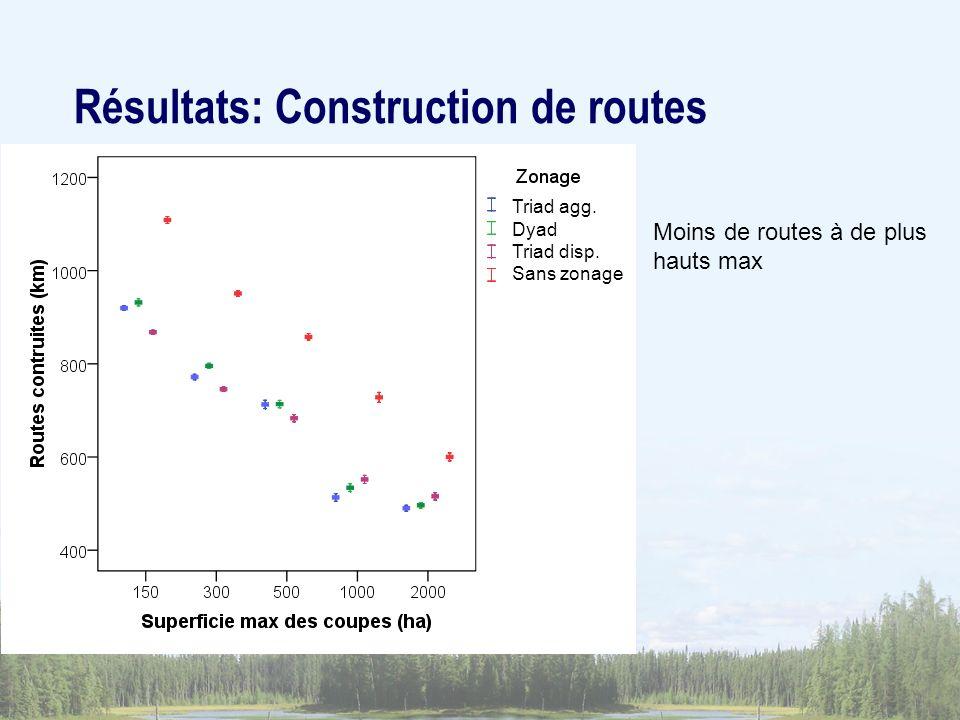 Résultats: Construction de routes
