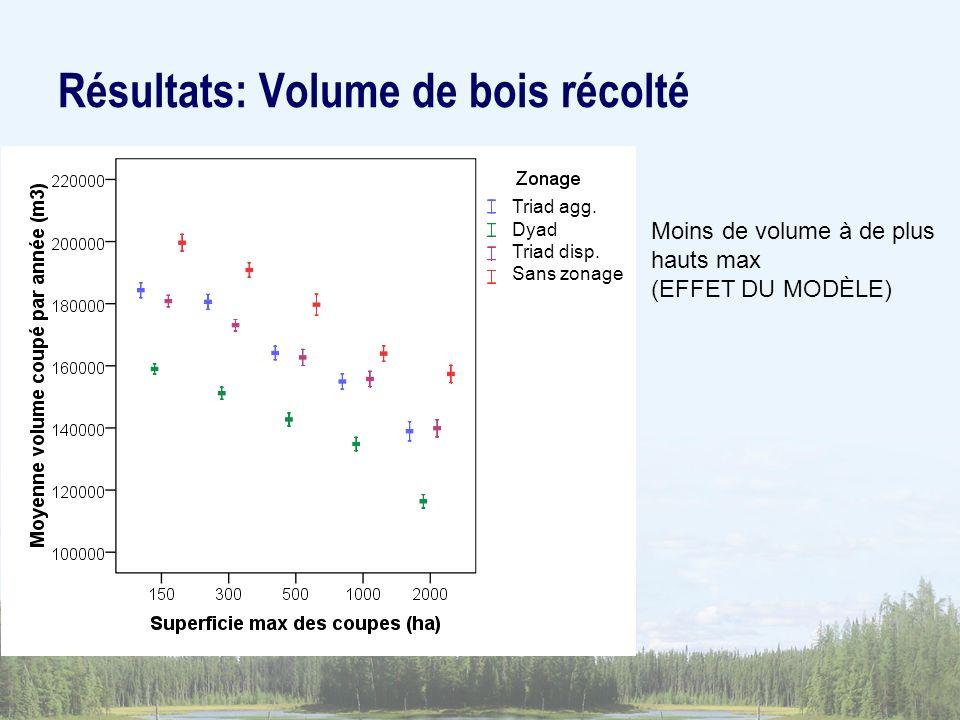 Résultats: Volume de bois récolté
