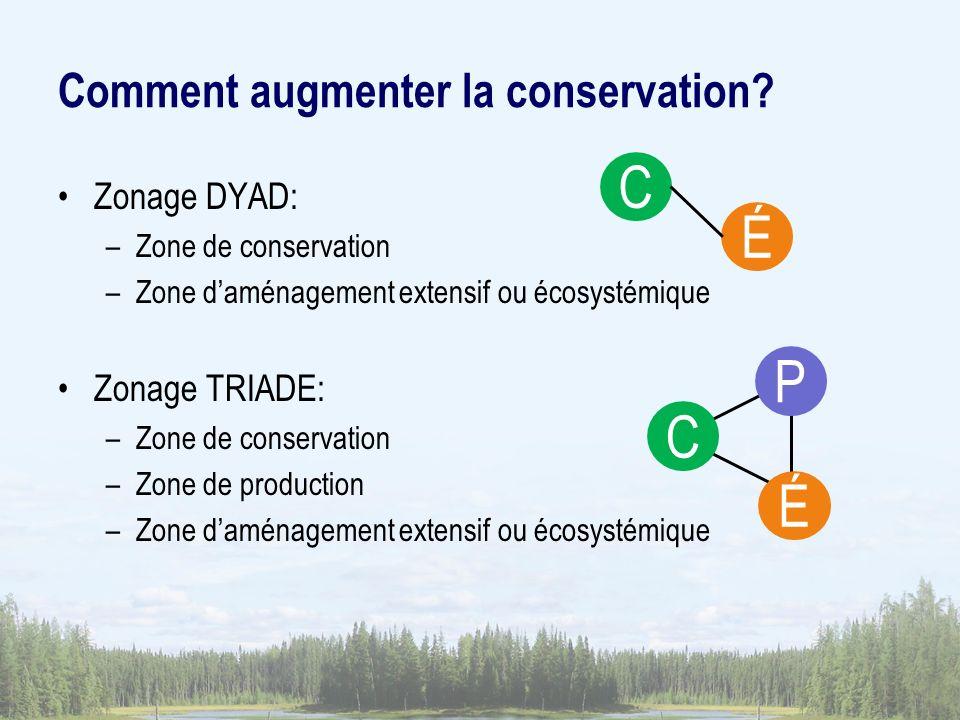 Comment augmenter la conservation