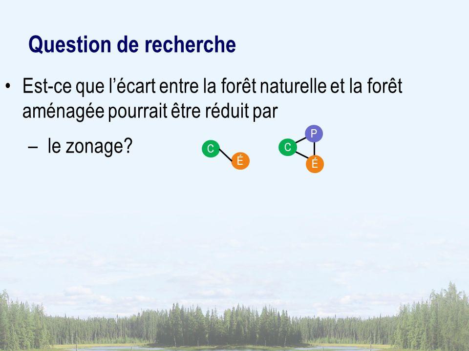 Question de recherche Est-ce que l'écart entre la forêt naturelle et la forêt aménagée pourrait être réduit par.