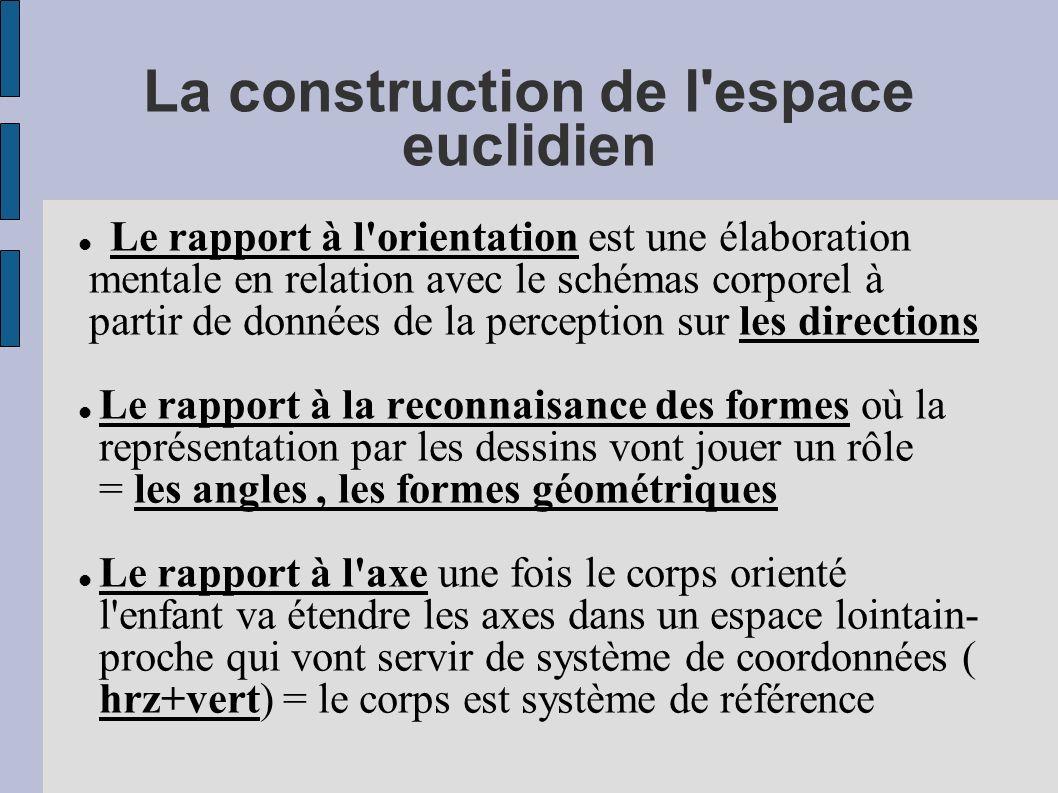 La construction de l espace euclidien