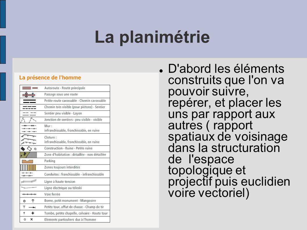 La planimétrie
