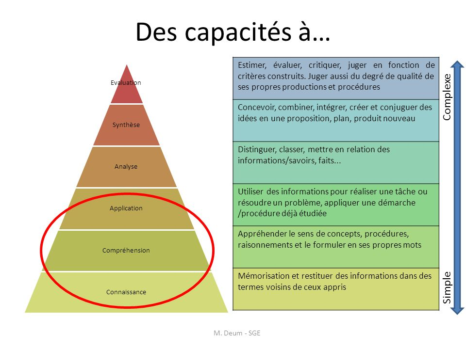 Des capacités à… Complexe Simple