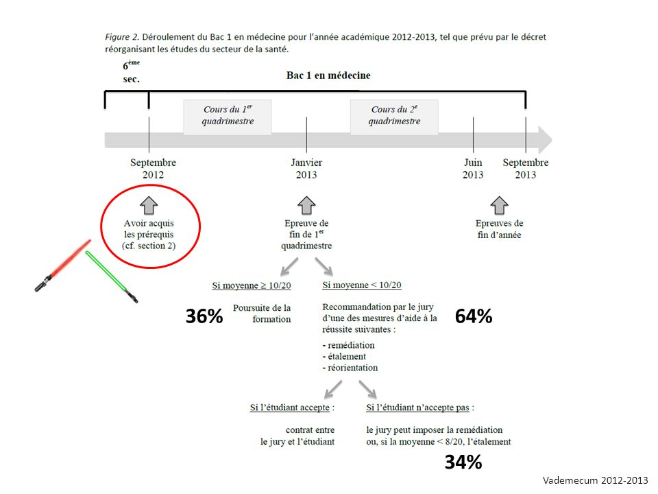36% 64% >10: 36% 8-10: 26% <8:34% 34% Vademecum 2012-2013