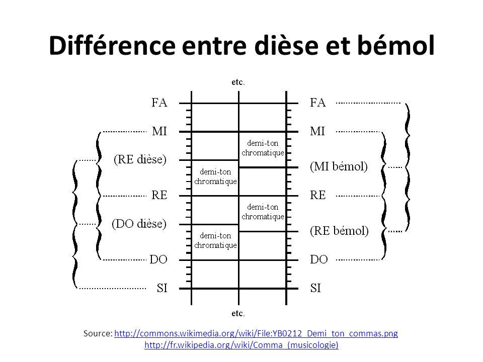 Différence entre dièse et bémol