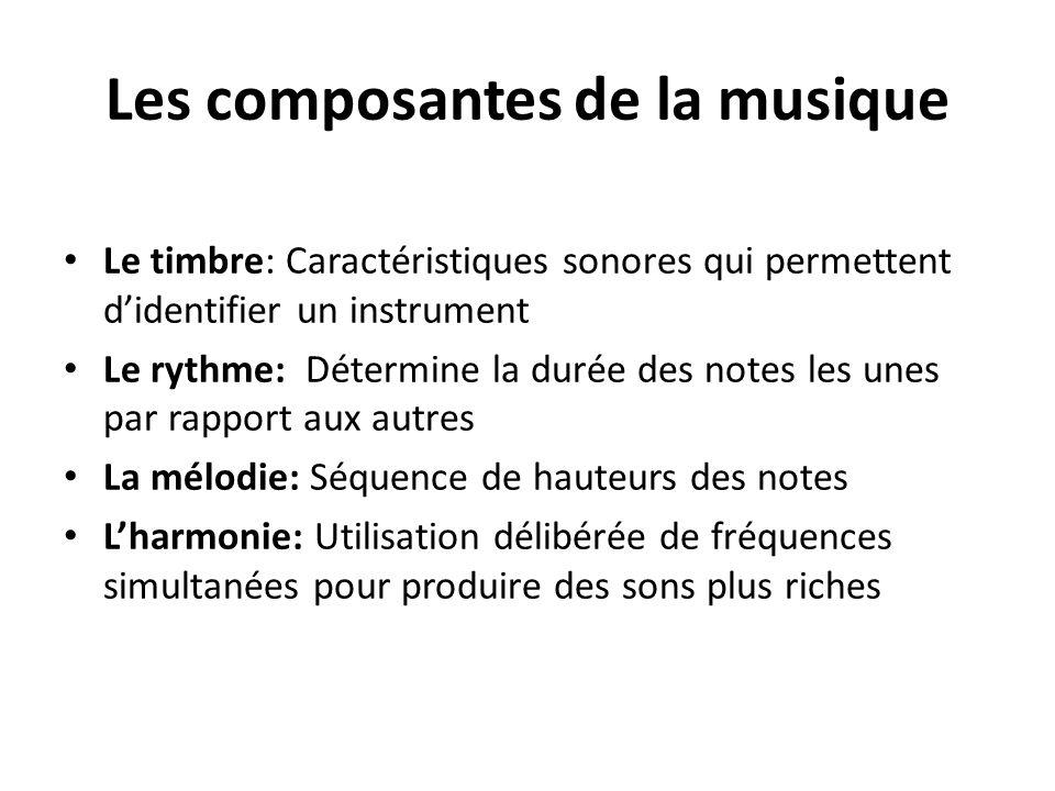 Les composantes de la musique