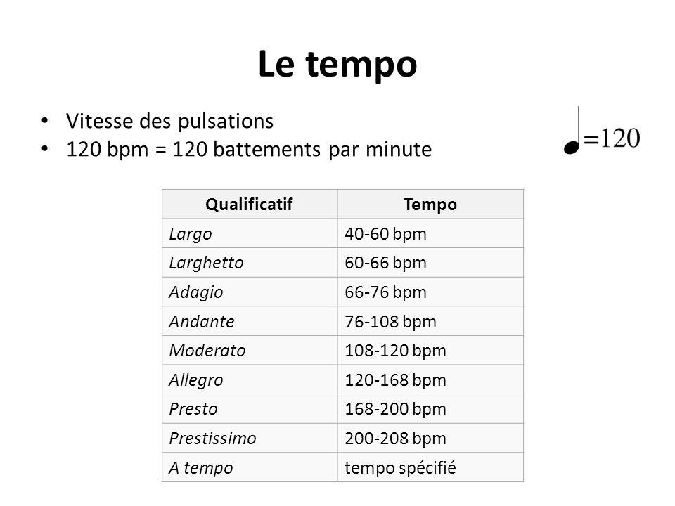 Le tempo Vitesse des pulsations 120 bpm = 120 battements par minute