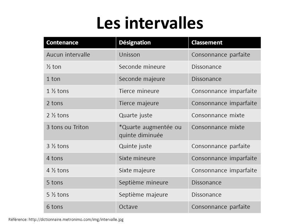 Les intervalles Contenance Désignation Classement Aucun intervalle