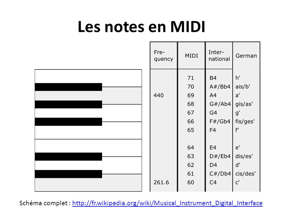 Les notes en MIDI Schéma complet : http://fr.wikipedia.org/wiki/Musical_Instrument_Digital_Interface.