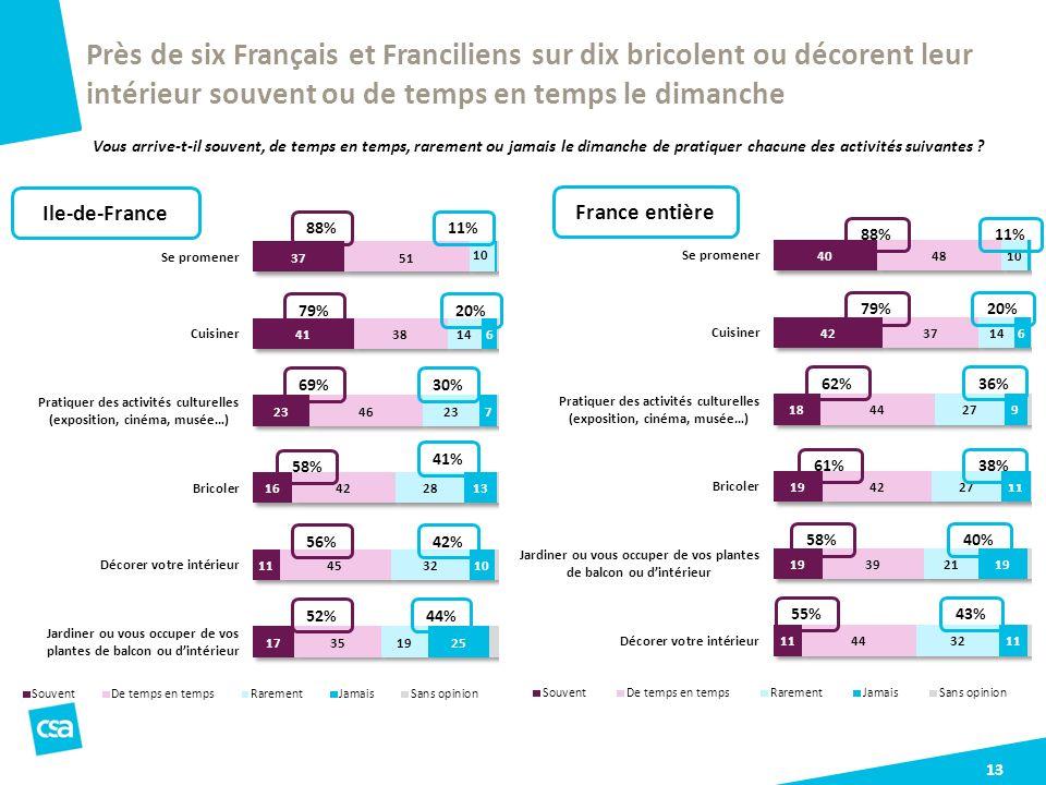 Près de six Français et Franciliens sur dix bricolent ou décorent leur intérieur souvent ou de temps en temps le dimanche