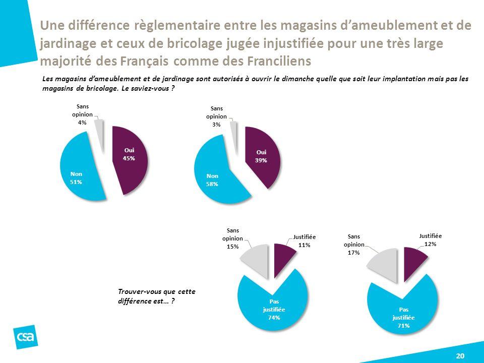 Une différence règlementaire entre les magasins d'ameublement et de jardinage et ceux de bricolage jugée injustifiée pour une très large majorité des Français comme des Franciliens