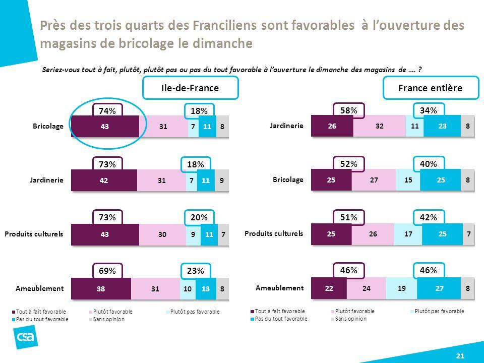 Près des trois quarts des Franciliens sont favorables à l'ouverture des magasins de bricolage le dimanche