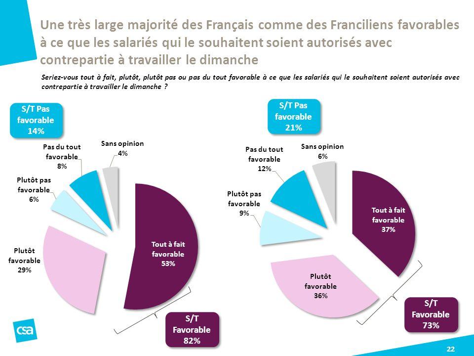 Une très large majorité des Français comme des Franciliens favorables à ce que les salariés qui le souhaitent soient autorisés avec contrepartie à travailler le dimanche