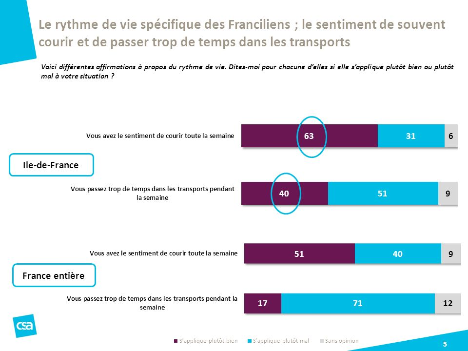 Le rythme de vie spécifique des Franciliens ; le sentiment de souvent courir et de passer trop de temps dans les transports