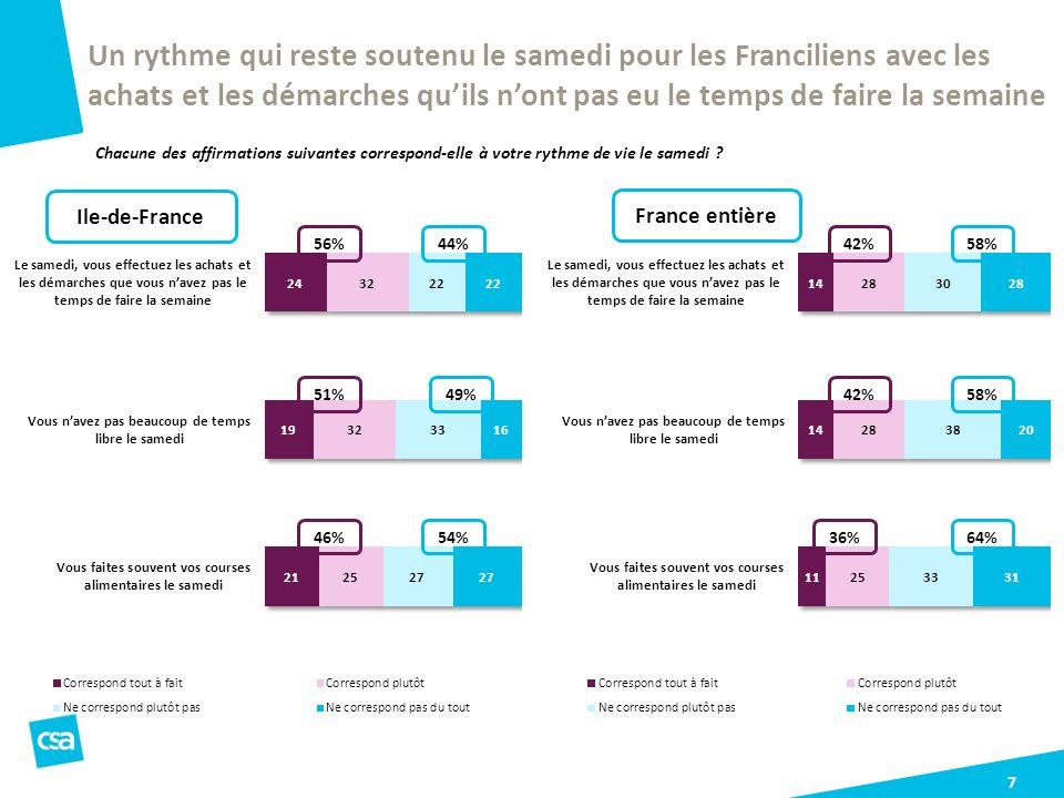 Un rythme qui reste soutenu le samedi pour les Franciliens avec les achats et les démarches qu'ils n'ont pas eu le temps de faire la semaine