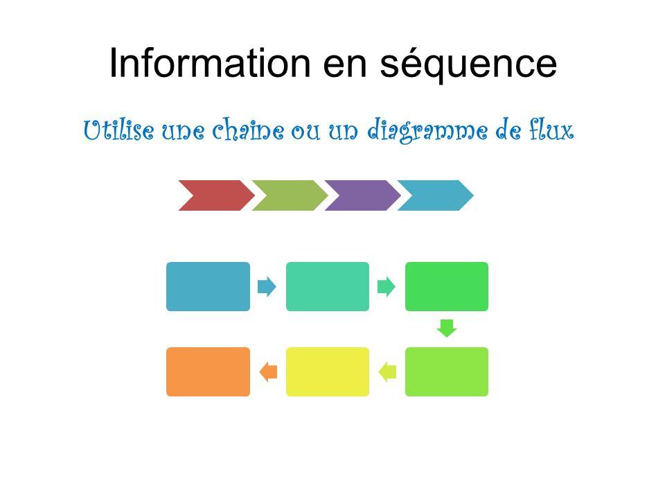 Information en séquence