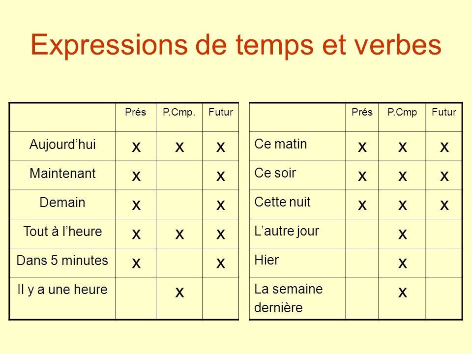Expressions de temps et verbes