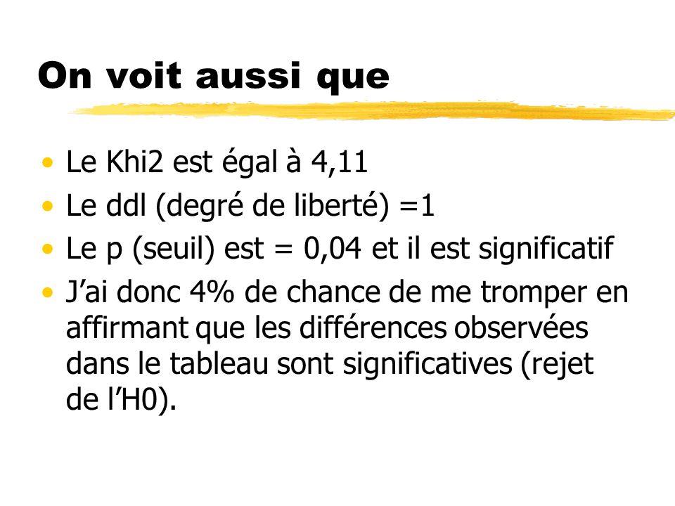 On voit aussi que Le Khi2 est égal à 4,11 Le ddl (degré de liberté) =1
