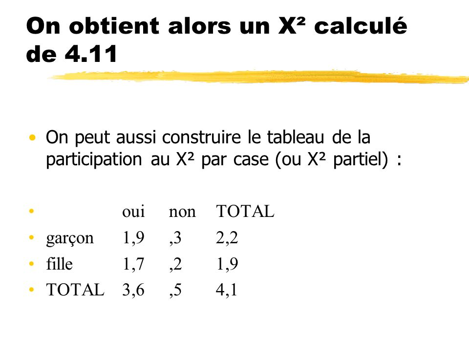 On obtient alors un X² calculé de 4.11