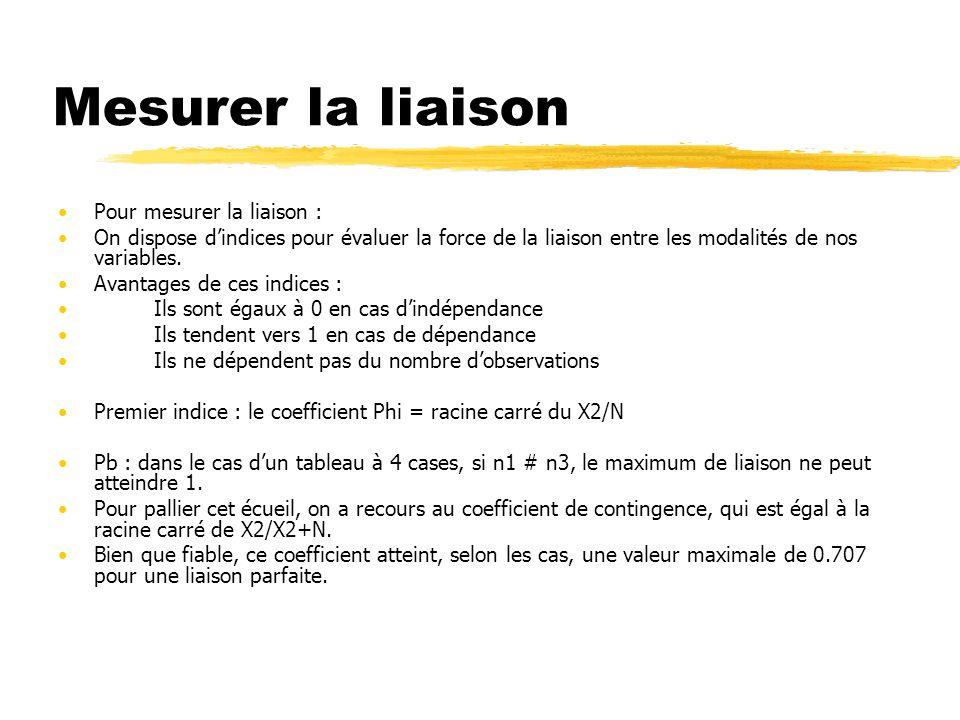 Mesurer la liaison Pour mesurer la liaison :