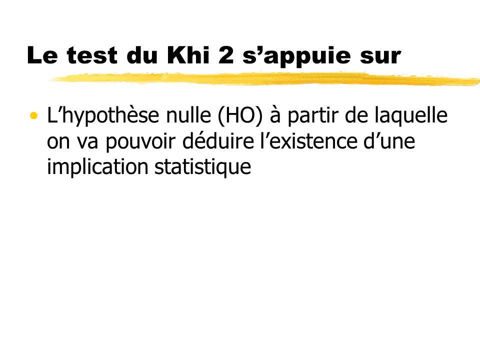 Le test du Khi 2 s'appuie sur