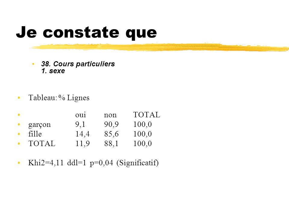Je constate que Tableau: % Lignes oui non TOTAL garçon 9,1 90,9 100,0