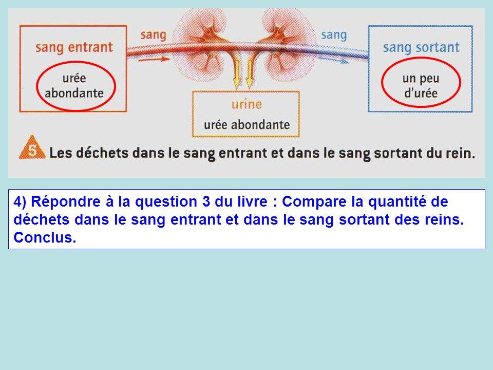 4) Répondre à la question 3 du livre : Compare la quantité de déchets dans le sang entrant et dans le sang sortant des reins.