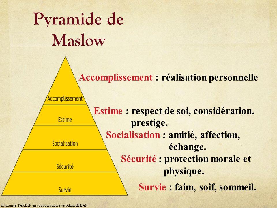 Pyramide de Maslow Accomplissement : réalisation personnelle