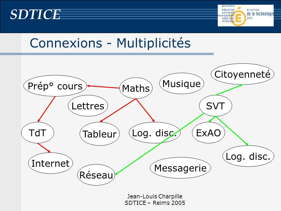 Connexions - Multiplicités