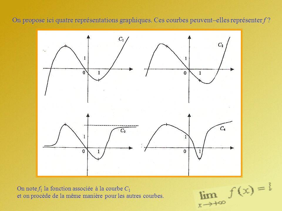 On propose ici quatre représentations graphiques