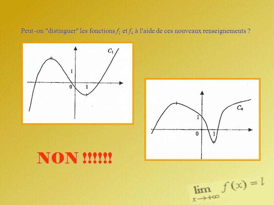 Peut–on distinguer les fonctions f1 et f4 à l aide de ces nouveaux renseignements