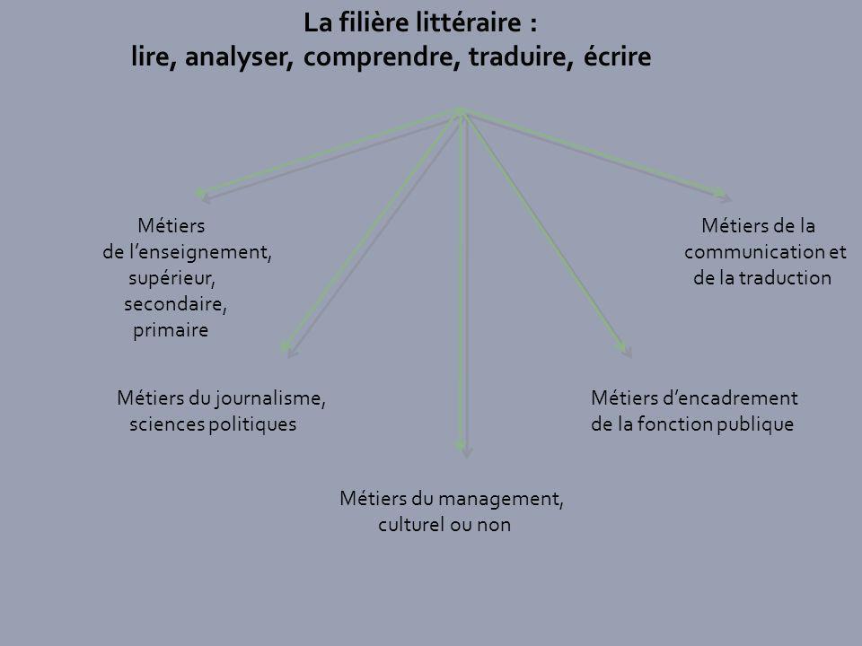 lire, analyser, comprendre, traduire, écrire