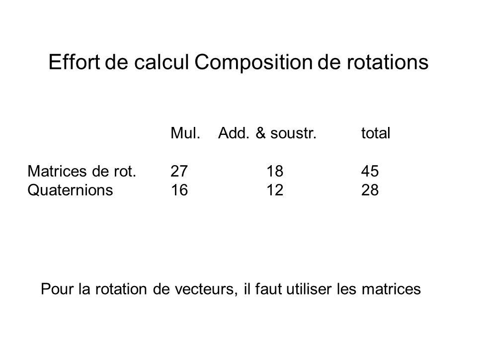 Effort de calcul Composition de rotations