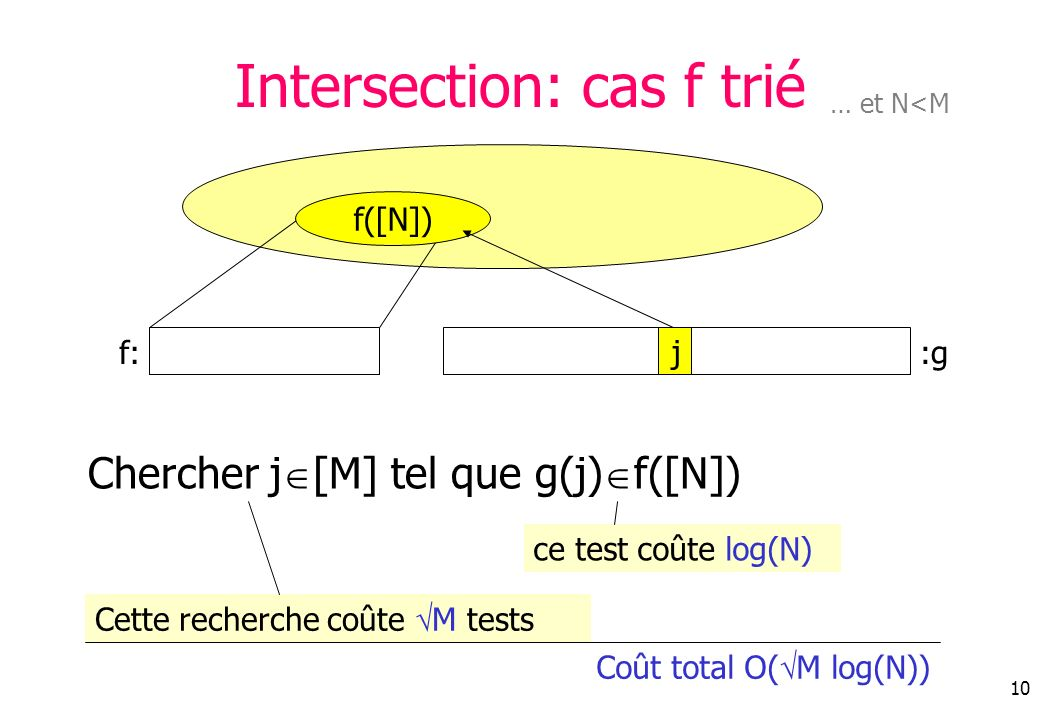 Intersection: cas f trié