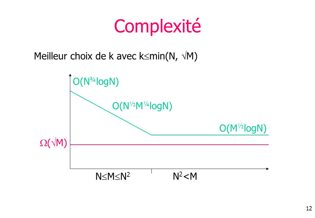 Complexité Meilleur choix de k avec kmin(N, M) O(N¾logN) O(N½M¼logN)