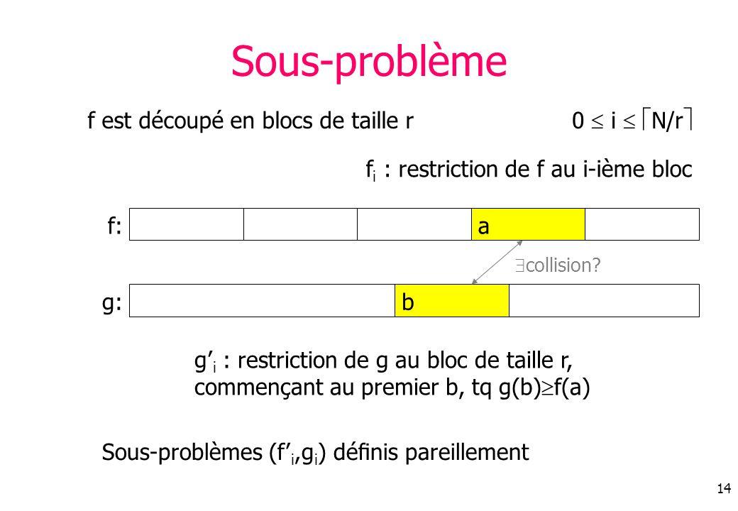 Sous-problème f est découpé en blocs de taille r 0  i  N/r
